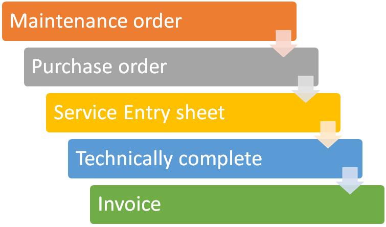 SAP Service Procurement Process