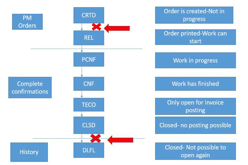 SAP Maintenance Order Life Cycle