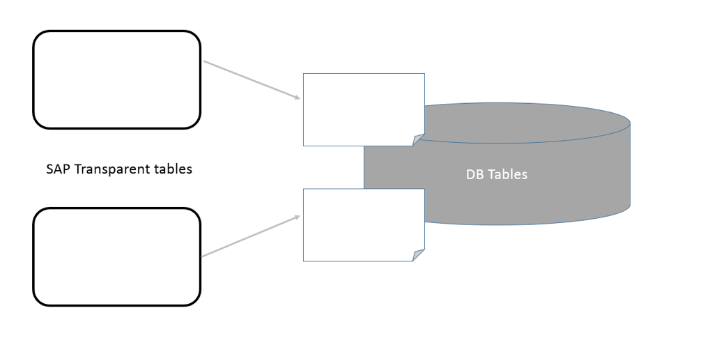 Types of tables in sap free sap abap training for Level table sap