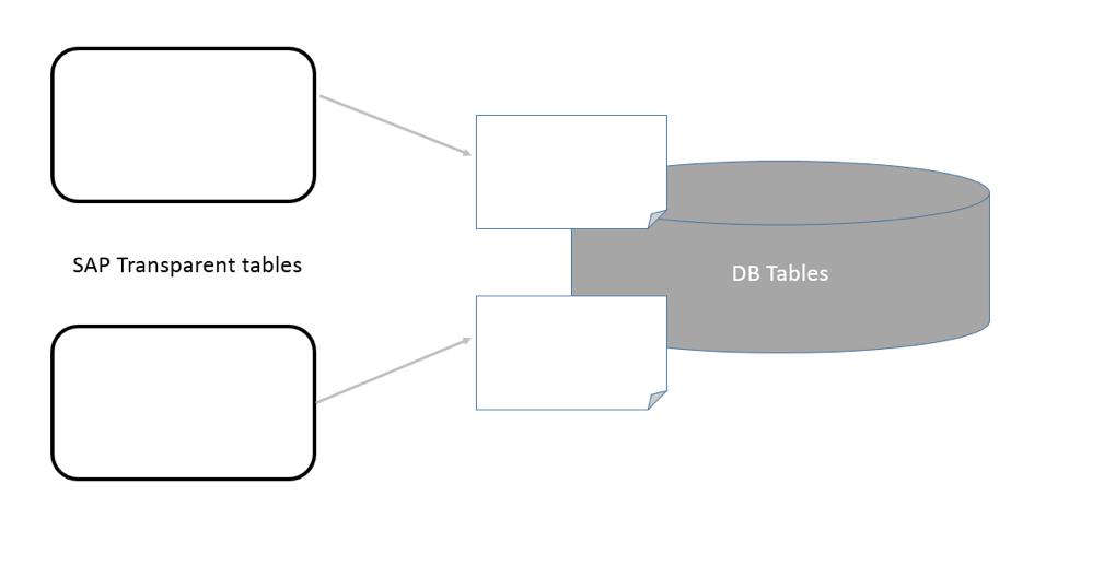 Transparent Tables in SAP