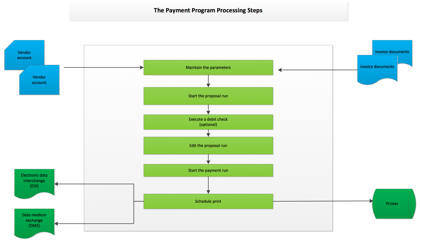 SAP Payment Run Process Steps