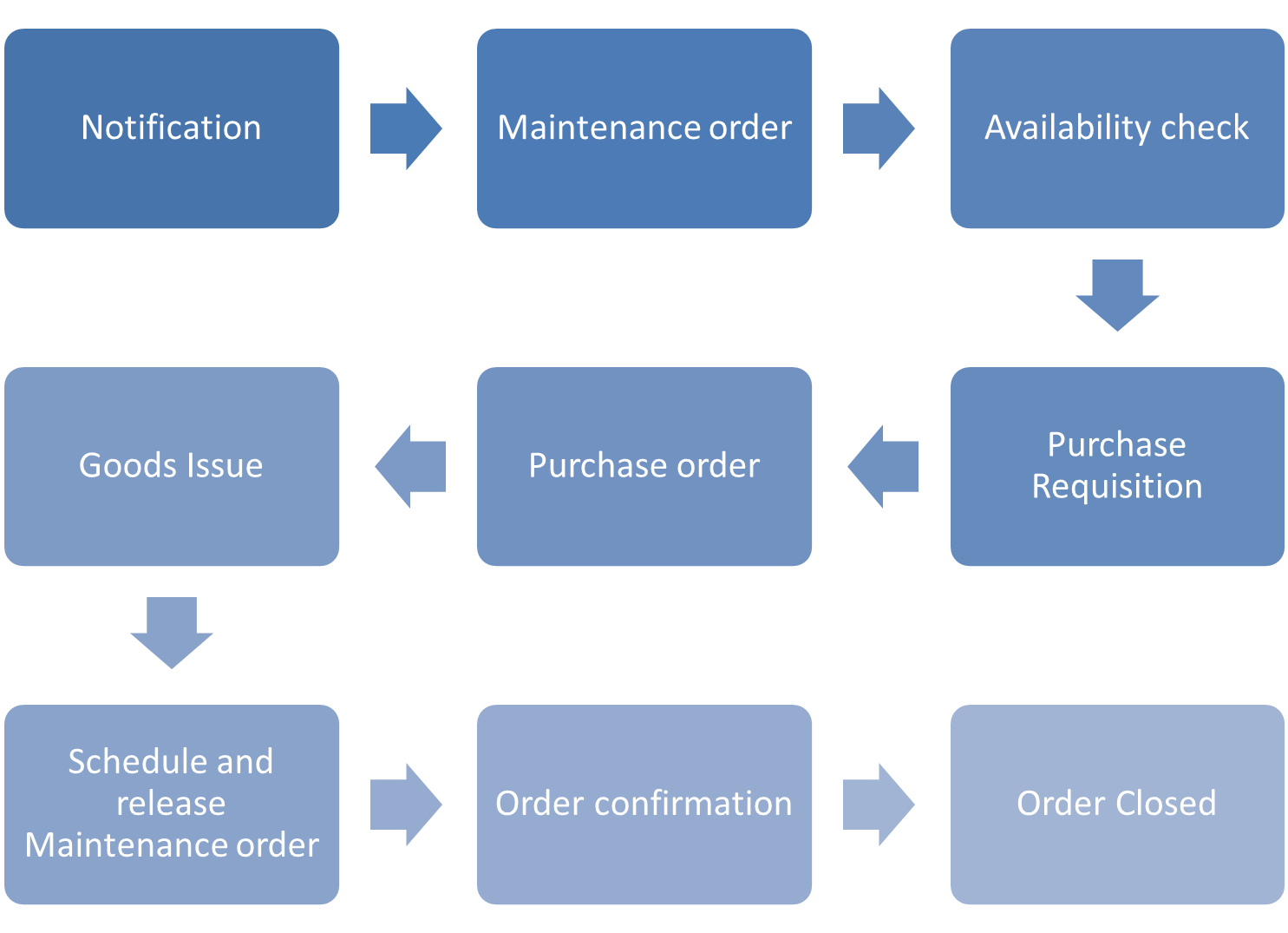 SAP Plant Maintenance Process Flow