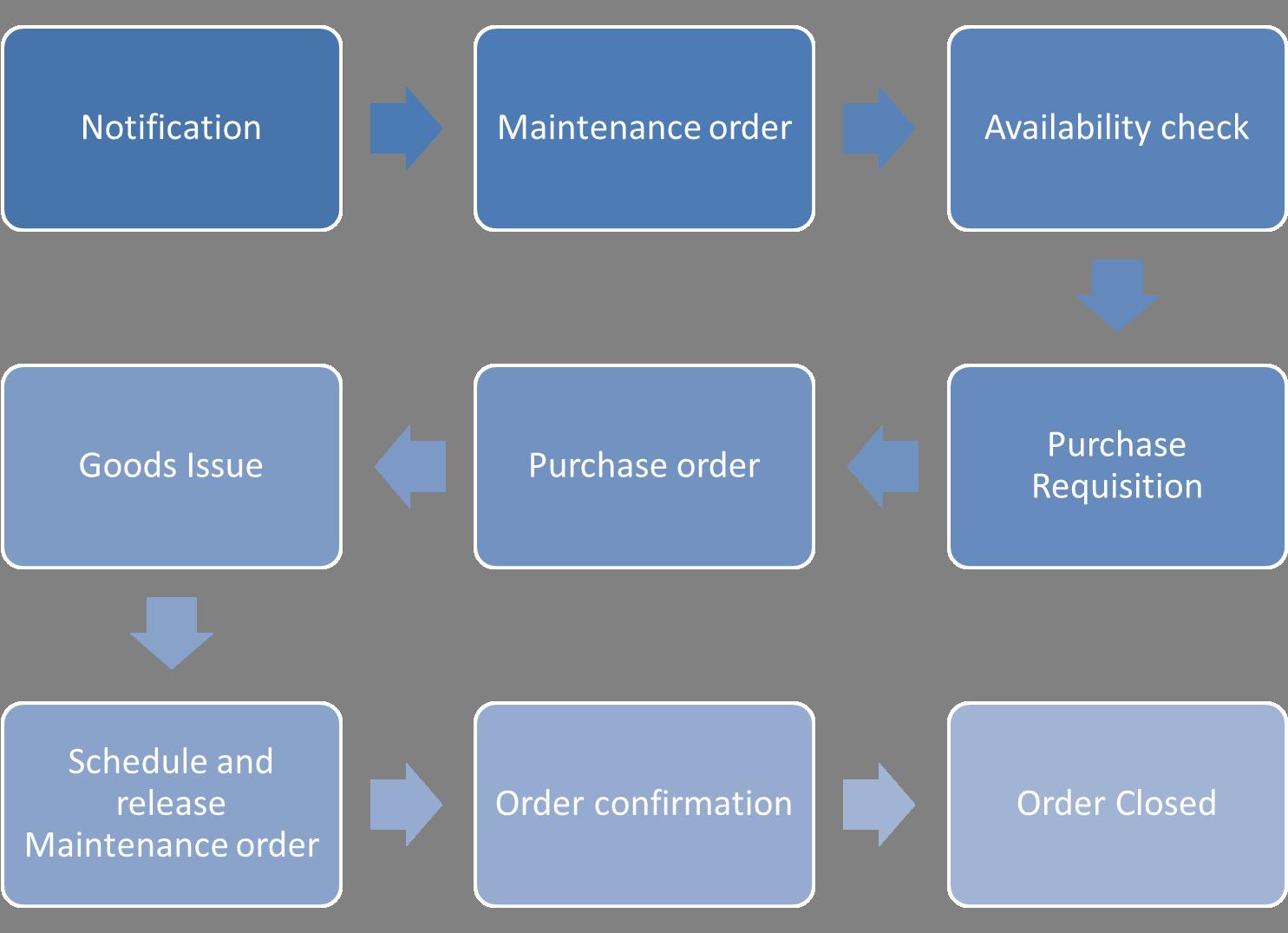 SAP Plant Maintenance Process Tutorial Free SAP PM Training