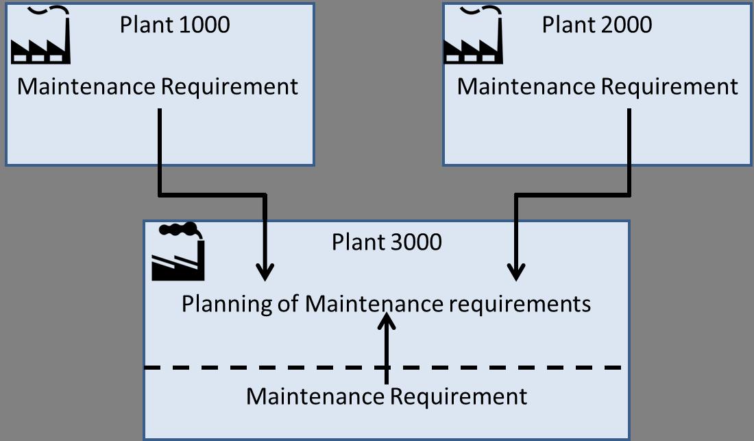 Cross-Plant Maintenance