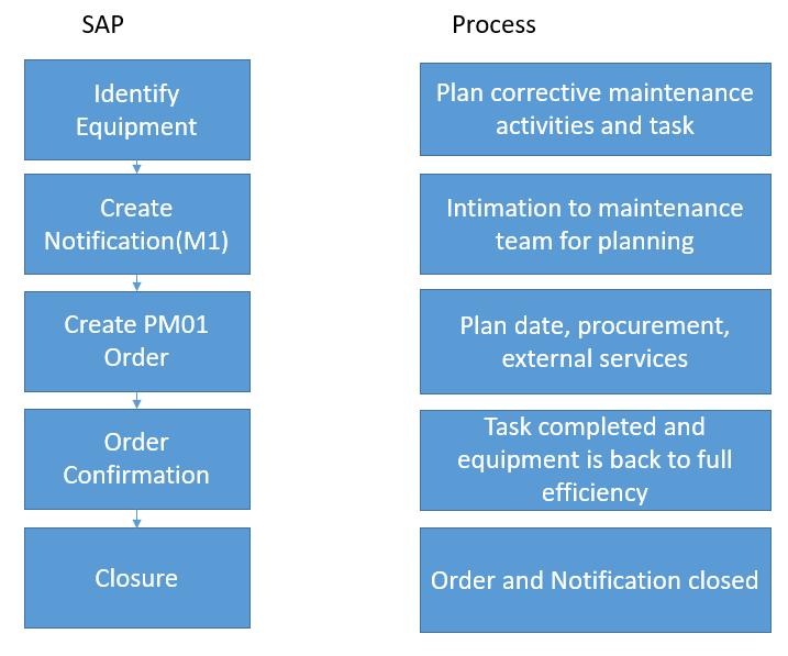 SAP Corrective Maintenance Process Flow