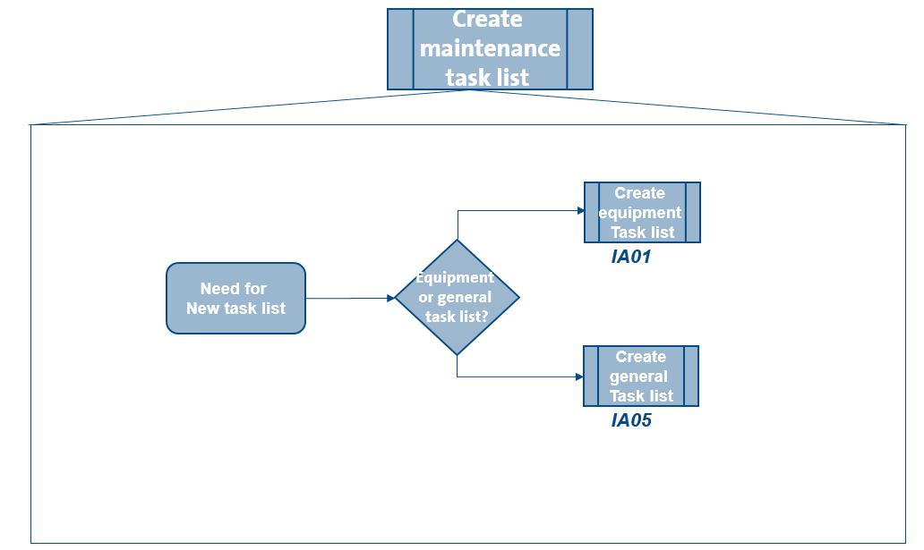 sap pm order planning tutorial free sap pm training