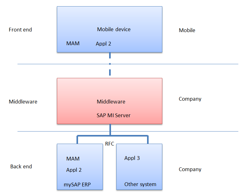 Connection Between Mobile Device, Middleware and the Backend (MAM = Mobile Asset Management, Appl2 = Application 2, Appl3 = Application 3, SAP MI = SAP Mobile infrastructure)