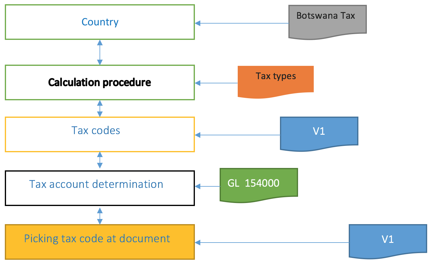 Flow Chart Showing How SAP FI Tax Functionality Works