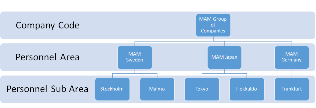 Sample Enterprise Structure