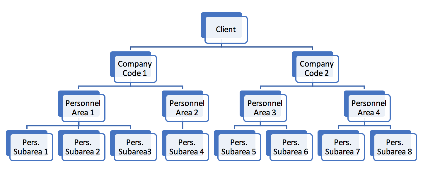 SAP HCM Enterprise Structure