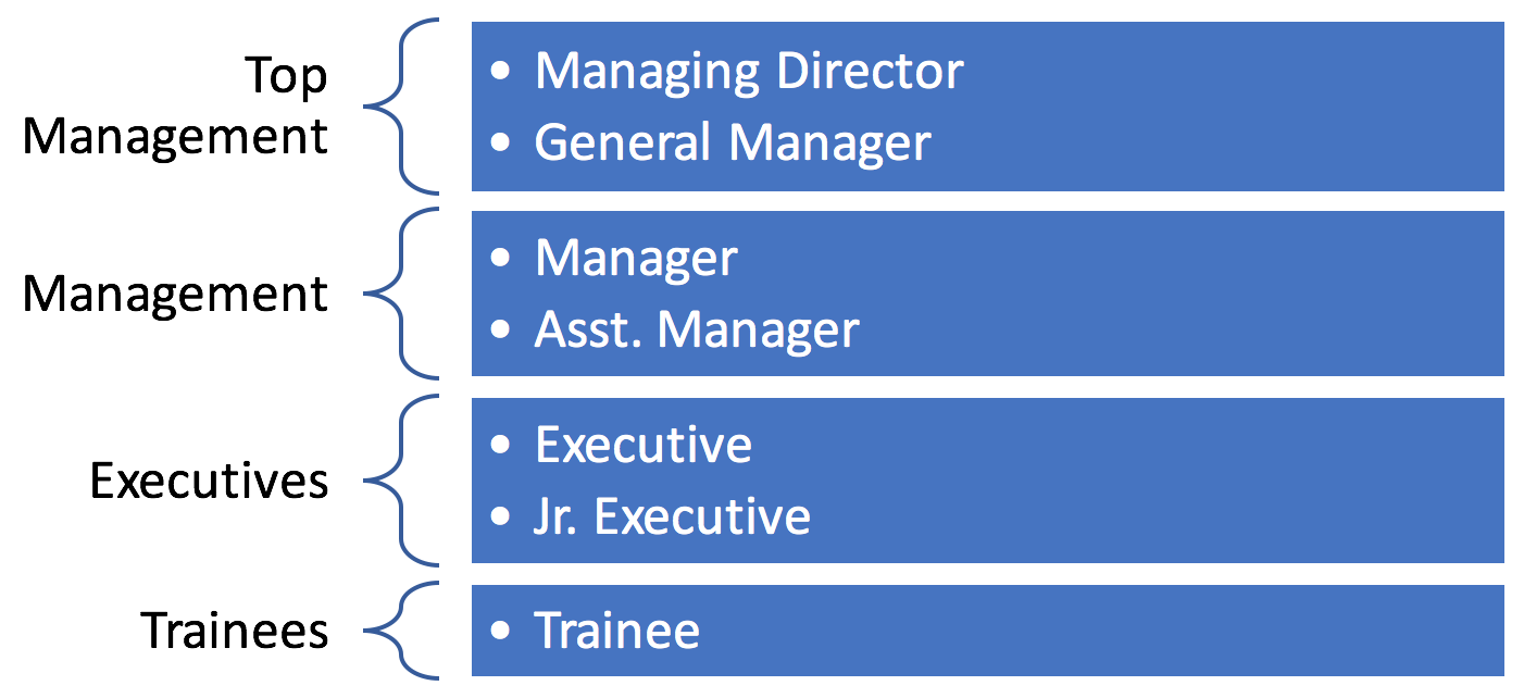 SAP HCM Personnel Structure Example