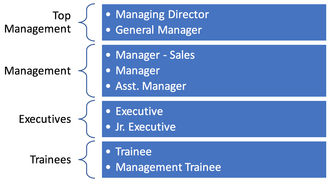 Revised SAP HCM Personnel Structure Example