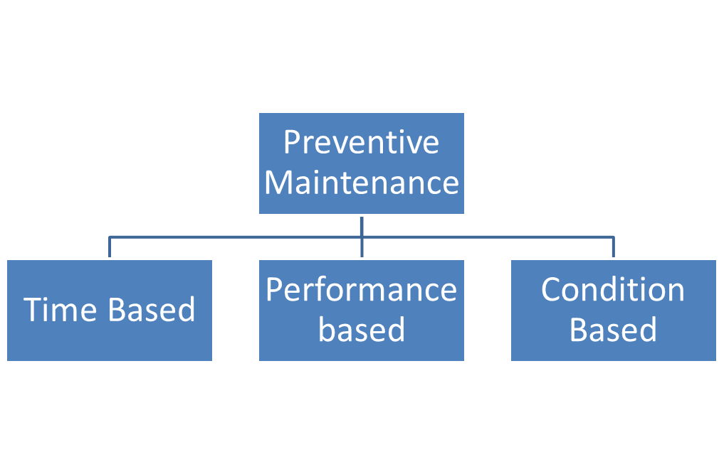 Types of Preventive Maintenance
