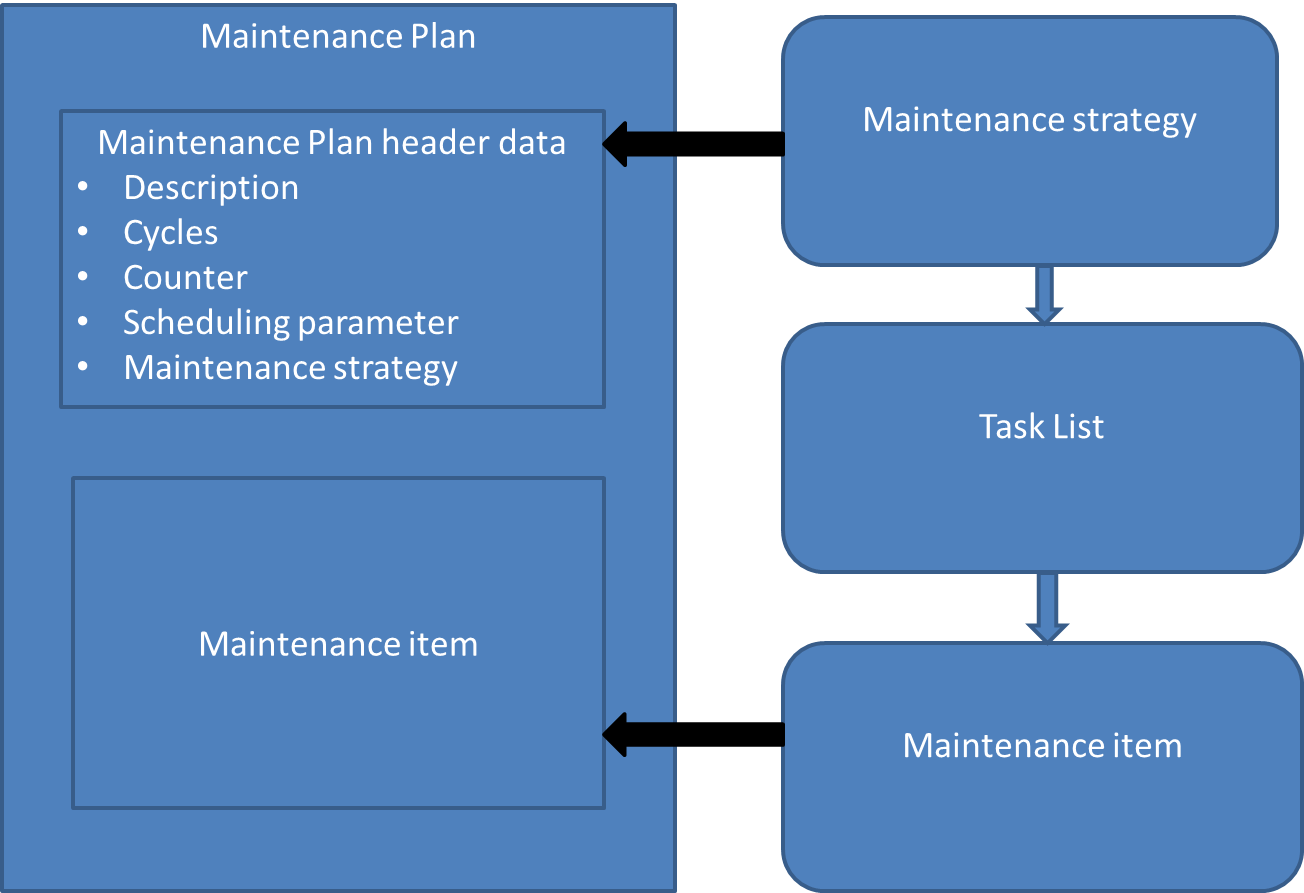 Preventive Maintenance Process