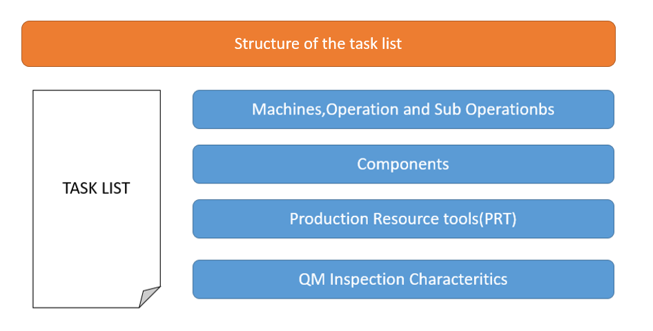 SAP Task List Structure
