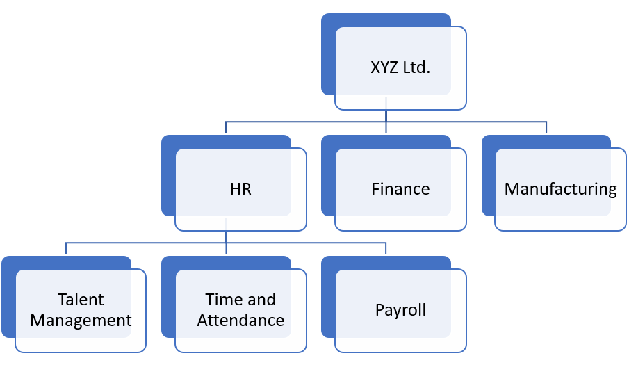 Figure 2: Sample Organizational Chart