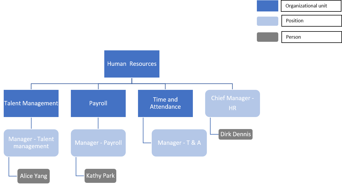 Figure 12: Staff Assignments