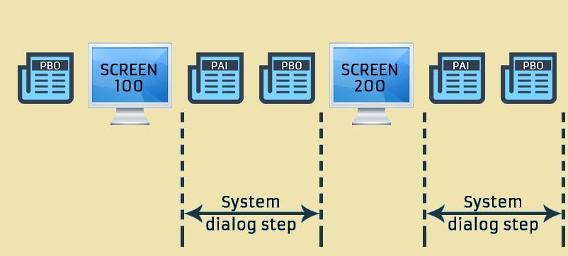 SAP ABAP Dialog Programming Events