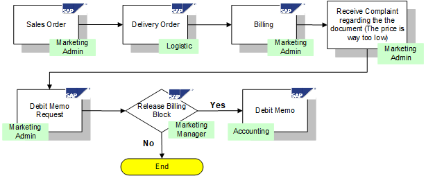 General SAP SD Debit Memo Processing Flow