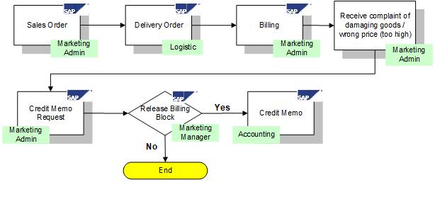 Standard Credit Memo Process Flow