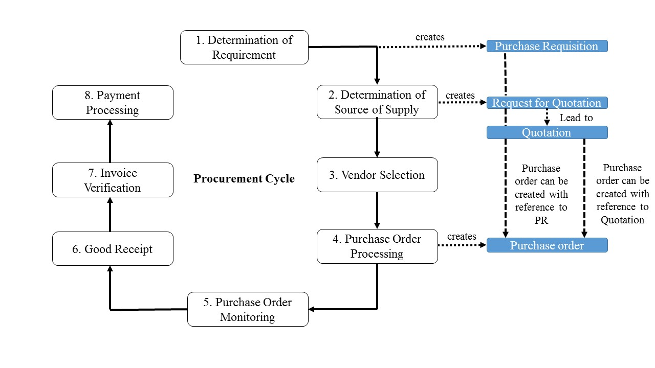 SAP Invoice Verification in Procurement Cycle