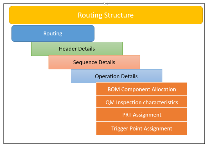 SAP PP Routing Structure