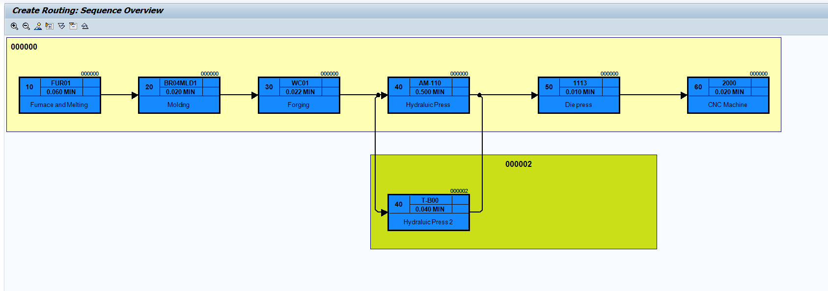 Sequence Overview - Graphical Display (2)