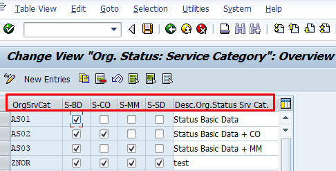 Organizational Status for Service Categories