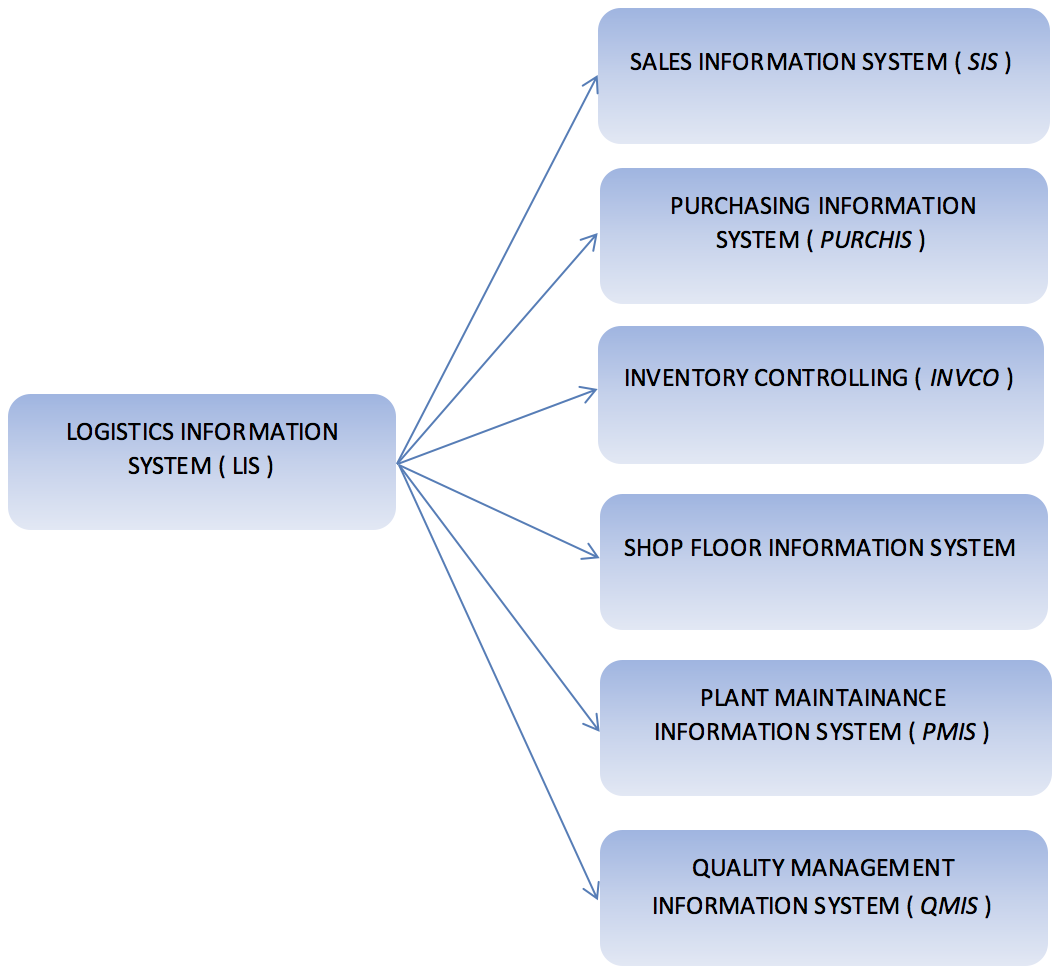 Logistics Information System (LIS) Consists of Different Subsets