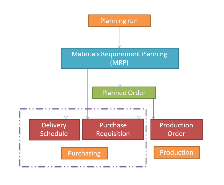 SAP MRP Process Overview - Free SAP MM Training