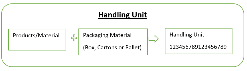 Structure of Handling Unit