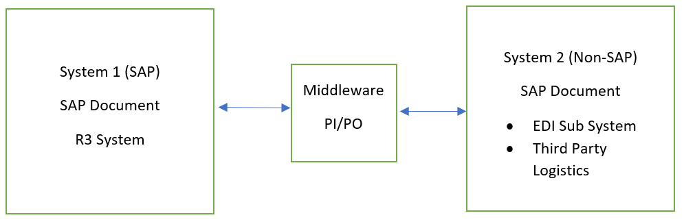 Interface between SAP and Third-Party Systems